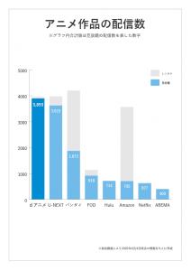 各動画配信サービスのアニメ作品数の比較イメージ