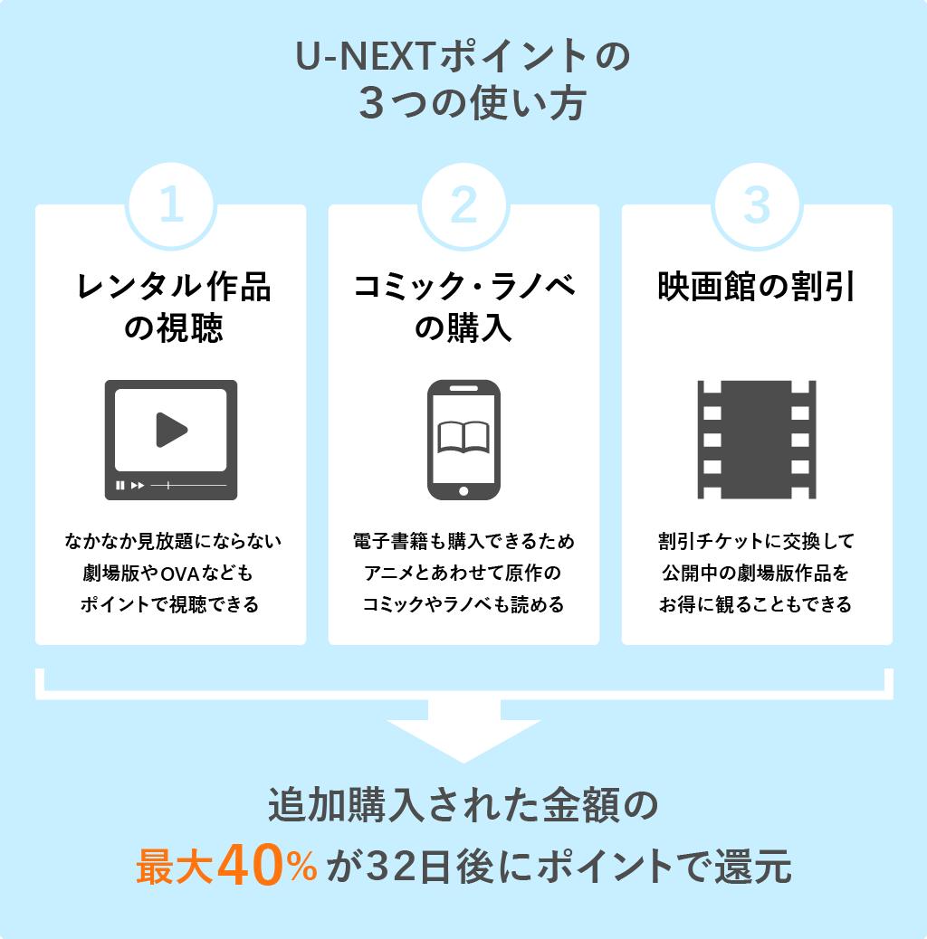 U-NEXTポイントの3つの使い方